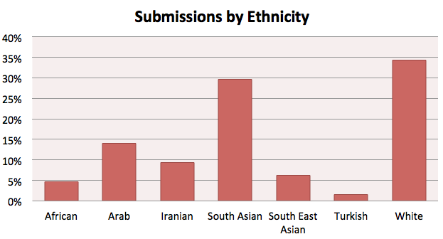 Demographics of Submissions to Islam and Sci-Fi Short Story Competition